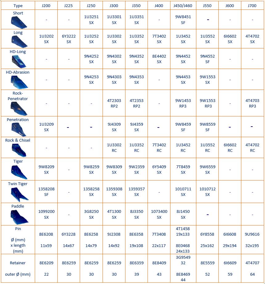 Cat J kaevekihvad tabel koos varuosakoodidega